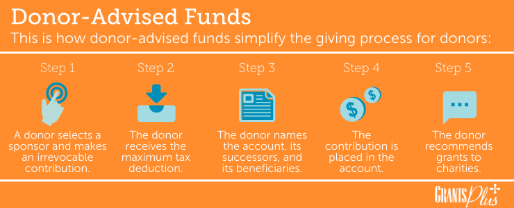 This is the step-by-step process for giving from a donor-advised fund.