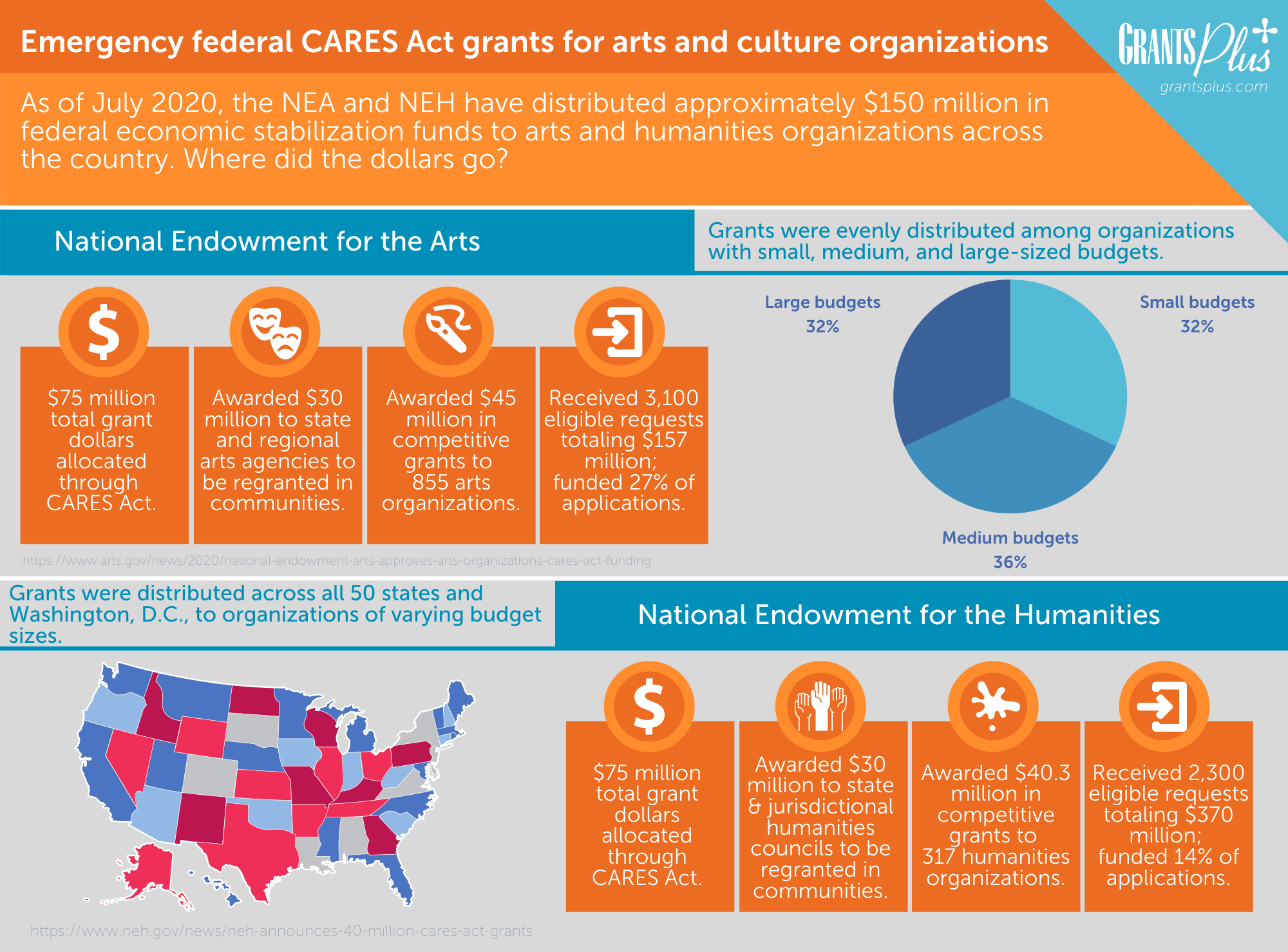 Infographic - Emergency federal CARES Act grants for arts and culture organizations